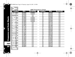 2 Way Radio Frequency Chart Motorola Walkie Talkie Frequency Chart Best Picture Of