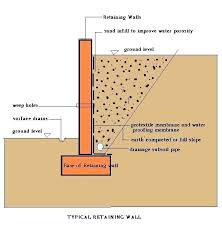 how to choose the best retaining wall