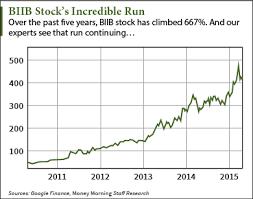 Why Biogen Nasdaq Biib Stock Price At 400 Will Still