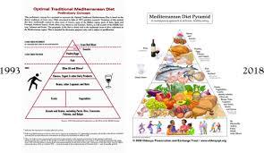 Meditation Diet Chart The Mediterranean Diet And Cardiovascular Health