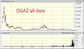 Day Trading With Options Ugaz And Dgaz Will Go To 0