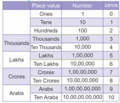 Ones Tens Hundreds Thousands Chart India Bedowntowndaytona Com