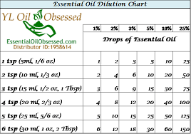 Dilution Chart For Young Living Essential Oils Purification Search Results Essential Oil Obsessed
