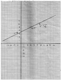 Plot The Points 3 5 And 1 3 On A Graph Paper And Verify