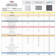 Air Filter Comparison Chart Spearhead Premium Breathe Easy Cabin Filter Up To 25 Longer Life W Activated Carbon Be 643