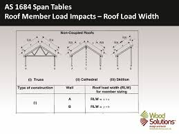 51 as 1684 span tables roof member load impacts roof load width