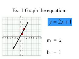 graphing linear equations using slope intercept form y mx b step