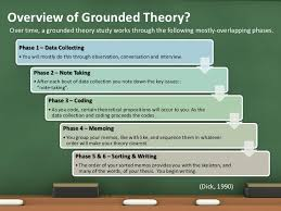 Overview of Grounded Theory