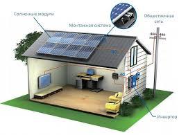 Солнечные электростанции для дома стоимость комплекта из китая