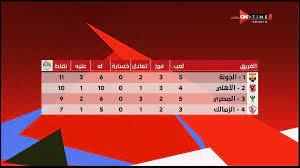 OnTime Sports - جدول ترتيب الدوري المصري الممتاز بعد مباريات الجمعة 1 يناير  2021