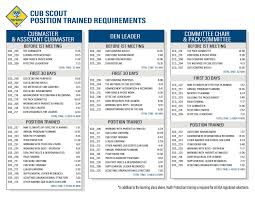 Cub Scout Position Trained Requirements Cub Scout Ideas