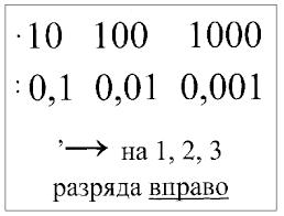 Практико значимый проект Умножение и деление десятичных дробей  Схемы Умножения и деление десятичных дробей на 0 01 0 01 0 001 и т д