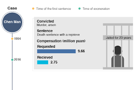 Chart Chinas Wrongfully Convicted Find State Compensation