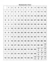 Times Tables Worksheets 1-12 | Kiddo Shelter