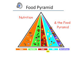 Food Pyramid Project Healthy Eating Habits Grade A Project By Aaron A Ppt