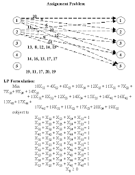 integer programs and network models after running the problem on any lp solver the results are