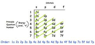 Electron Configuration Of Transition Metals Chemistry
