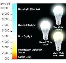 Led Kelvin Color Chart Kelvin Light Scale Areloan Info