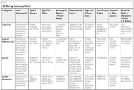 Learning Theories Summary Chart Multiple Intelligences Theory Summary Chart From The Ascd