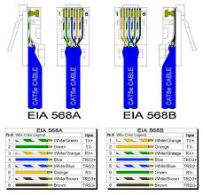 cate cable wiring schemes b b electronics cat5e 568a and 568b pinout detail