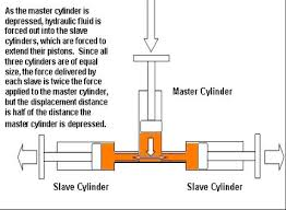 how the clutch slave cylinder master pilot bearing works slave cylinder throw out bearing clutch assembly