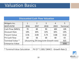 Calculate Stock Value An Introduction To Valuation