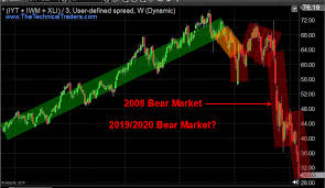 Part Ii Us Stocks Seem To Be Following Our Predictions