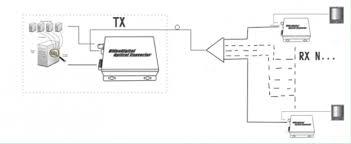 bnc to rj45 hd sdi over fiber optic receiver single mode video bnc to rj45 hd sdi over fiber optic receiver single mode transceiver over multimode fiber