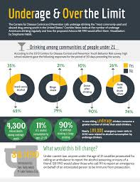 News – Infographic Cronkite Of Effects Teens On Underage Drinking The SxaqSUpv