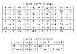 Api Gh And Kh Conversion Chart Indic Alphabet Conversion Chart Tex Latex Stack Exchange