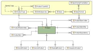 Domain Model Product Domain Model