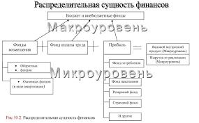 Сущность финансов и их функции Диалектический метод познания  Второй важнейшей функцией финансов является контрольная Контрольная функция тесно связана с распределительной