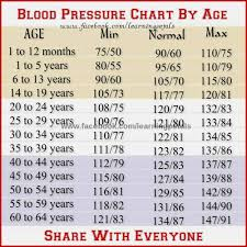 Blood Pressure Chart Age Wise In India Www