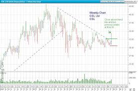 Csl Chart Csl Csl Ltd Asx Market Watch