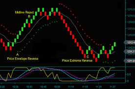 Renko Chart Day Trading Method Trade Setups