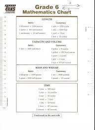 6 7th Grade Math Formula Chart Chart Paketsusudomba Co