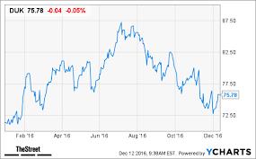 Despite Its Unsexy Business Duke Energy Duk Is Still A