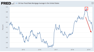 Fred Mortgage Rates Chart Will Falling Interest Rates Boost Or Spook Stocks