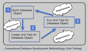 database tools test driven development with modern database tools using tsqlt