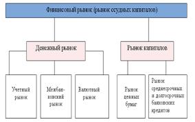 Биржевые валютные операции и инструменты Курсовая работа  Рис 1 1 Структура финансового рынка
