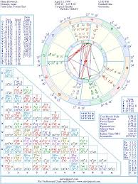 Glenn Howerton Natal Birth Chart From The Astrolreport A