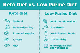 The Keto Diet And Gout Pros And Cons