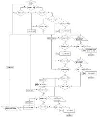 850x998 conceptual logic diagram of ivs the flow chart represents the