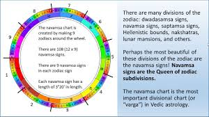 The Draconic Navamsa Chart Astrogarden