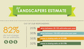 How To Prepare An Estimate Infographic How Landscapers Prepare Estimates Go Italk