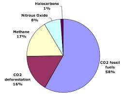 What Gases Are Greenhouse Gases Jean Marc Jancovici