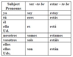 Ser Vs Estar Conjugation Chart