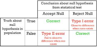 cohen s d effect size chart hypothesis testing maths libguides at la trobe university