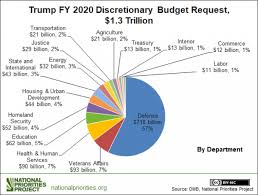 Pie Chart Of Usa S Discretionary Spending 30 Organized Federal Government Budget Pie Chart 2019