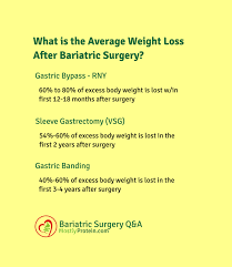 Sleeve Surgery Weight Loss Chart How Much Total Weight Will I Lose After Bariatric Surgery